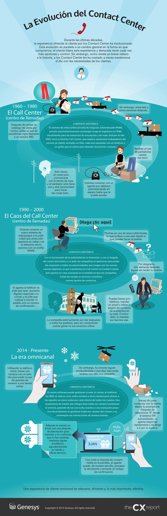 La Evolución del Contact Center